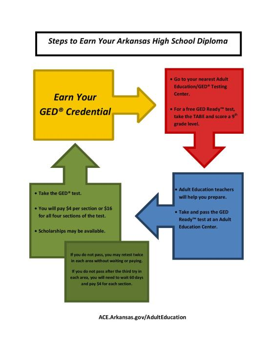 Steps To Earning Your GED Diploma Graph 1114 (2)-page-001